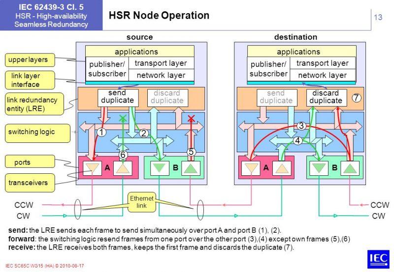 HSRNodeOperation.jpg