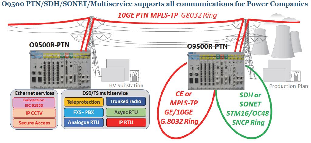 Conexión a backbone PTN