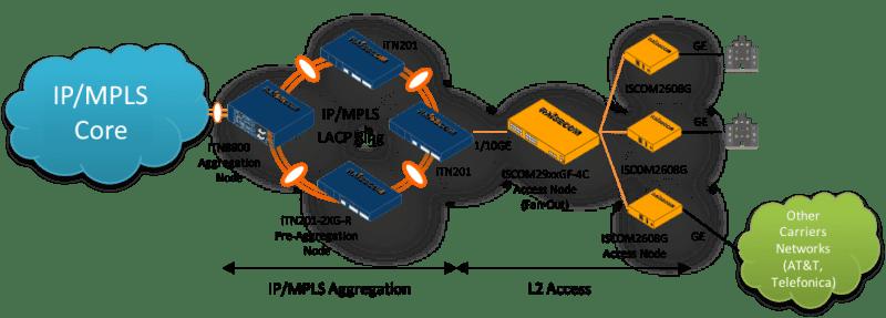 Servicios mutigigabit con Raisecom iTN8800 y RAX711