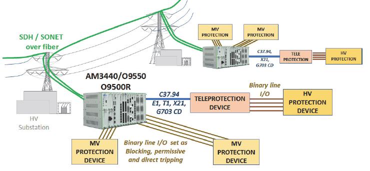 Comunicación de teleprotecciones