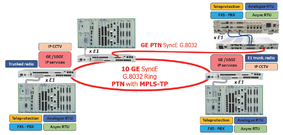 G.8032 solutions for utilities