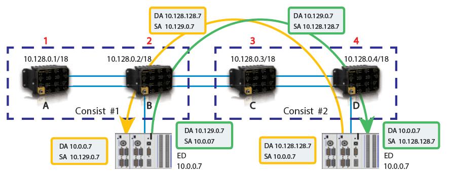R-NAT, Railway-Network Address Translation