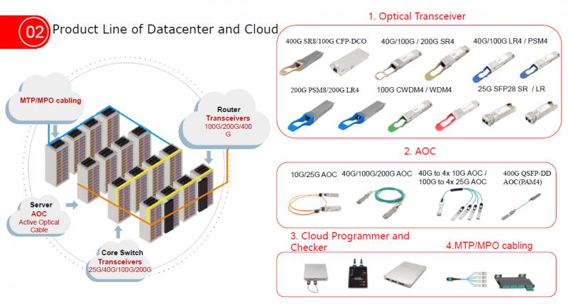 Soluciones de Gigalight para conectividad en el datacenter y cloud computing