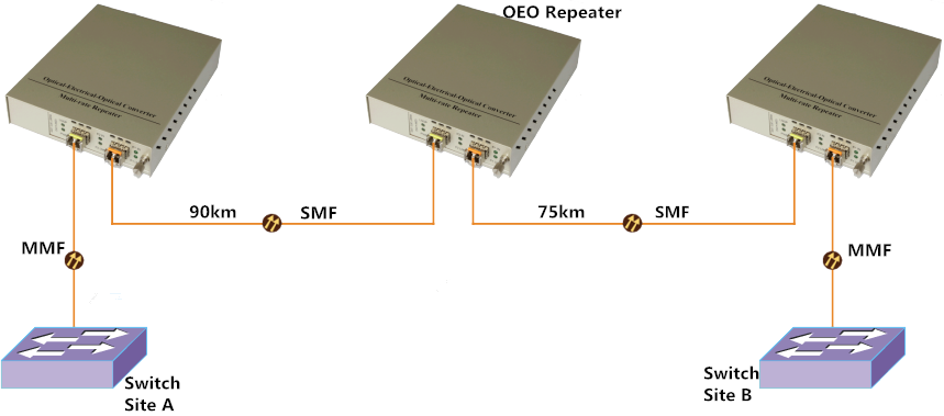 10G OEO para la conexión de interfaces 10G multimodo a través de fibra óptica monomodo