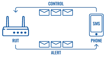 SMS CONTROL